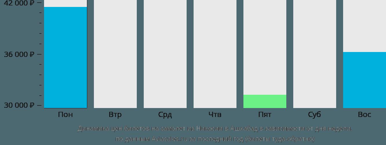 Динамика цен билетов на самолет из Никосии в Ашхабад в зависимости от дня недели