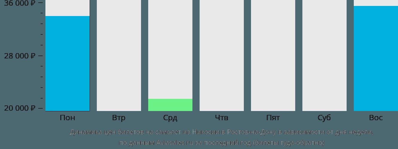 Динамика цен билетов на самолет из Никосии в Ростов-на-Дону в зависимости от дня недели