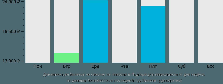 Динамика цен билетов на самолет из Никосии в Подгорицу в зависимости от дня недели