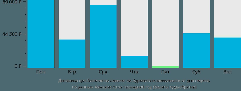 Динамика цен билетов на самолет из Эдремита в зависимости от дня недели