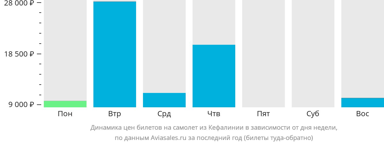 Динамика цен билетов на самолет из Кефалинии в зависимости от дня недели