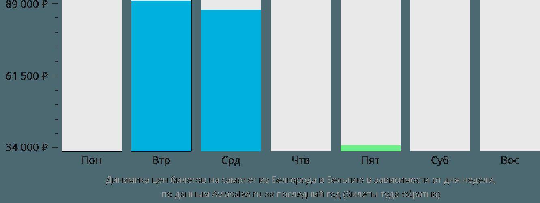 Динамика цен билетов на самолет из Белгорода в Бельгию в зависимости от дня недели