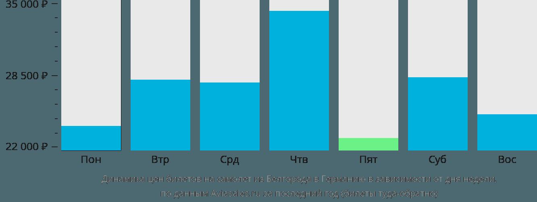 Динамика цен билетов на самолёт из Белгорода в Германию в зависимости от дня недели