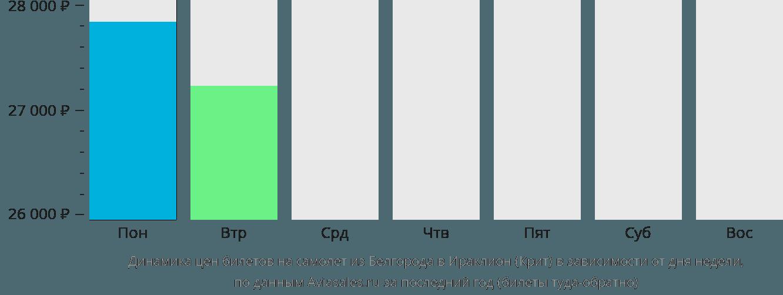 Динамика цен билетов на самолет из Белгорода в Ираклион (Крит) в зависимости от дня недели