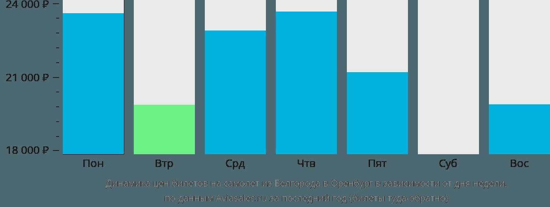 Динамика цен билетов на самолет из Белгорода в Оренбург в зависимости от дня недели