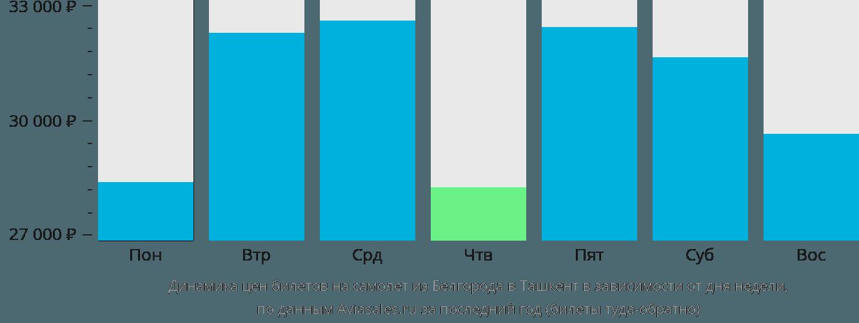 Динамика цен билетов на самолёт из Белгорода в Ташкент в зависимости от дня недели