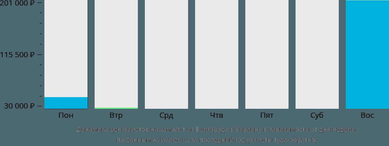 Динамика цен билетов на самолет из Белгорода в Украину в зависимости от дня недели