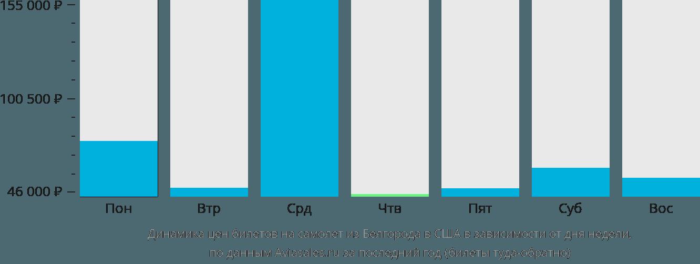 Динамика цен билетов на самолет из Белгорода в США в зависимости от дня недели