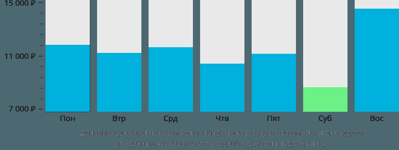 Динамика цен билетов на самолёт из Эйндховена в Фару в зависимости от дня недели