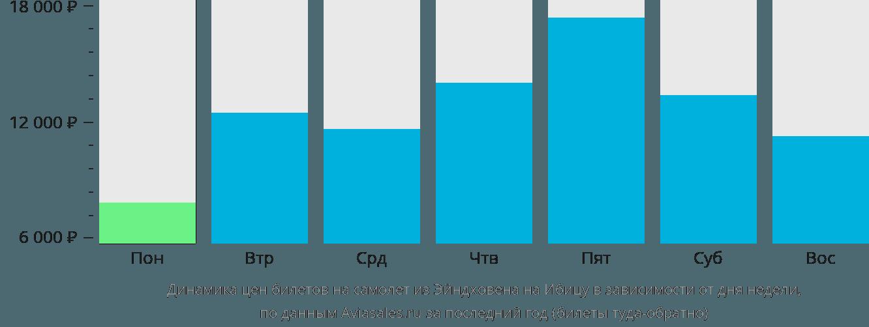 Динамика цен билетов на самолет из Эйндховена на Ибицу в зависимости от дня недели