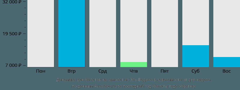 Динамика цен билетов на самолет из Эль-Ваджха в зависимости от дня недели