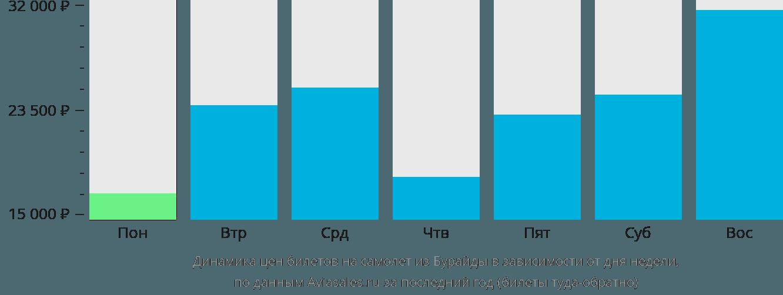 Динамика цен билетов на самолет из Бурайды в зависимости от дня недели