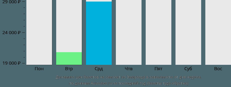 Динамика цен билетов на самолёт из Эмералда в зависимости от дня недели