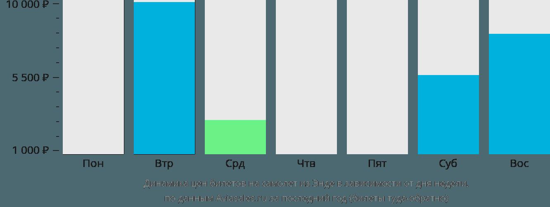 Динамика цен билетов на самолёт из Энде в зависимости от дня недели
