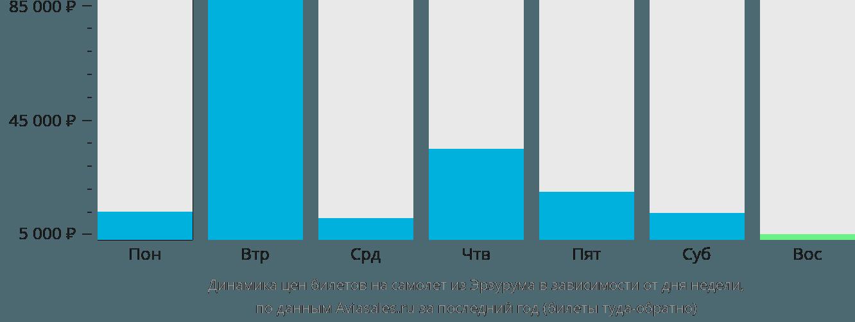 Динамика цен билетов на самолет из Эрзурума в зависимости от дня недели