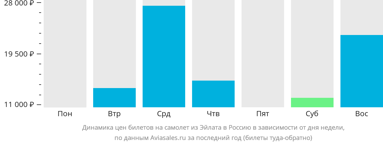 Динамика цен билетов на самолёт из Эйлата в Россию в зависимости от дня недели