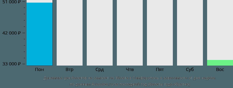 Динамика цен билетов на самолет из Эйлата в Симферополь в зависимости от дня недели