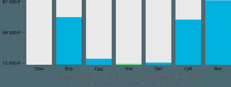 Динамика цен билетов на самолет из Эль-Аюна в зависимости от дня недели