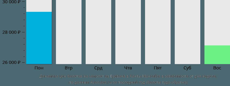 Динамика цен билетов на самолет из Еревана в Ханты-Мансийск в зависимости от дня недели