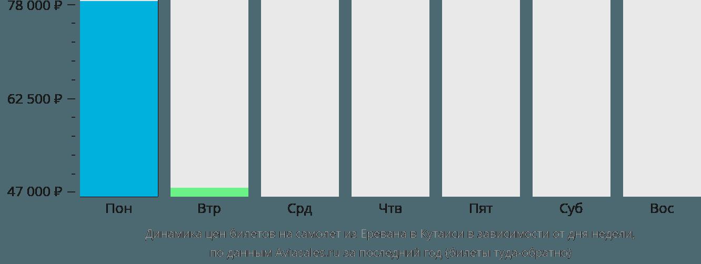Динамика цен билетов на самолет из Еревана в Кутаиси в зависимости от дня недели