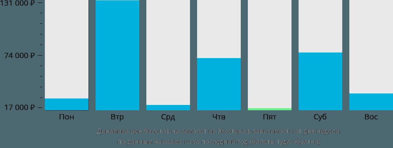 Динамика цен билетов на самолет из Эксетера в зависимости от дня недели