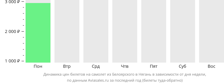 Динамика цен билетов на самолёт из Белоярского в Нягань в зависимости от дня недели