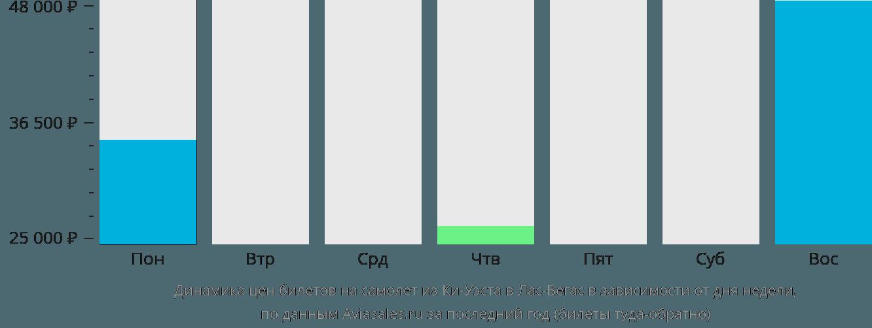 Динамика цен билетов на самолет из Ки-Уэста в Лас-Вегас в зависимости от дня недели