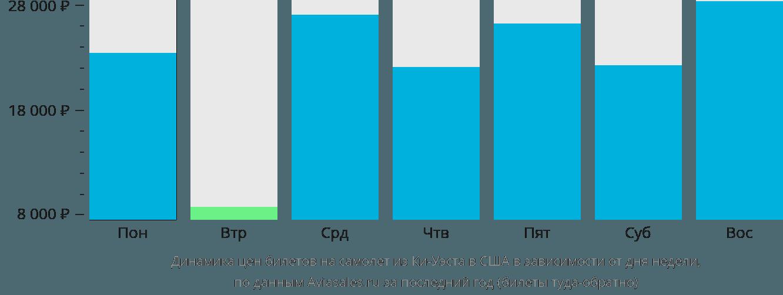 Динамика цен билетов на самолет из Ки-Уэста в США в зависимости от дня недели