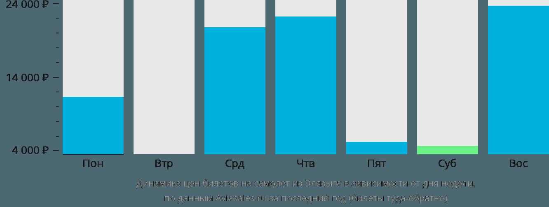 Динамика цен билетов на самолет из Элязыга в зависимости от дня недели