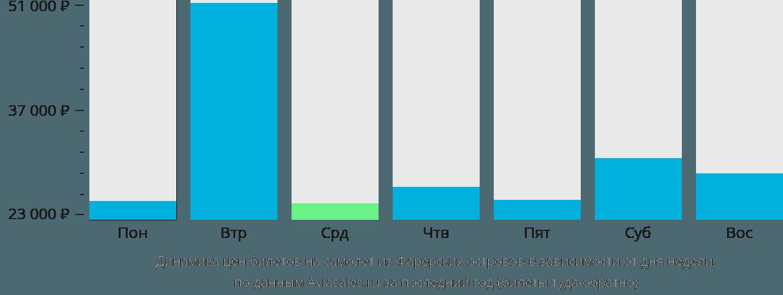 Динамика цен билетов на самолет из Фарерских островов в зависимости от дня недели