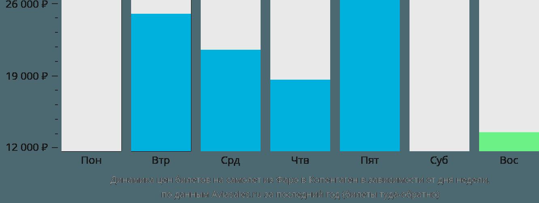 Динамика цен билетов на самолёт из Фарерских островов в Копенгаген в зависимости от дня недели