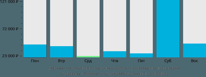 Динамика цен билетов на самолет из Фэрбанкса в зависимости от дня недели