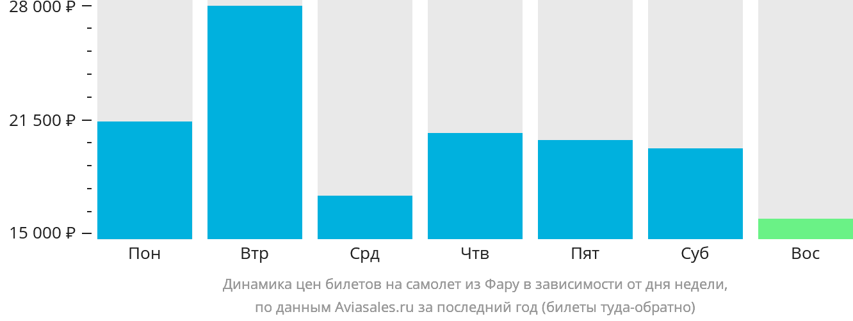 Динамика цен билетов на самолет из Фару в зависимости от дня недели
