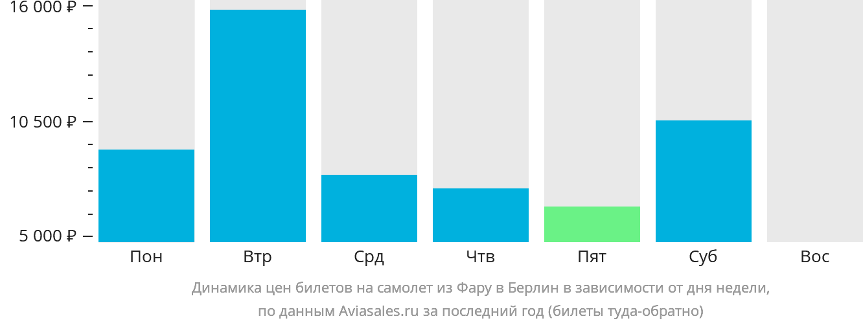 Динамика цен билетов на самолет из Фару в Берлин в зависимости от дня недели