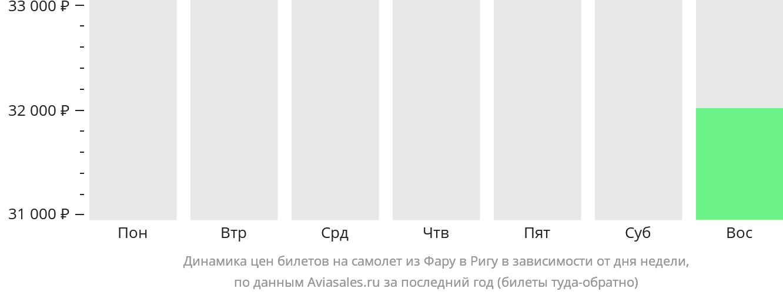 Динамика цен билетов на самолёт из Фару в Ригу в зависимости от дня недели