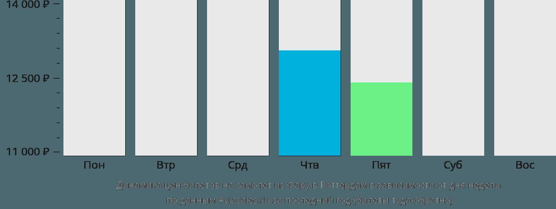 Динамика цен билетов на самолет из Фару в Роттердам в зависимости от дня недели