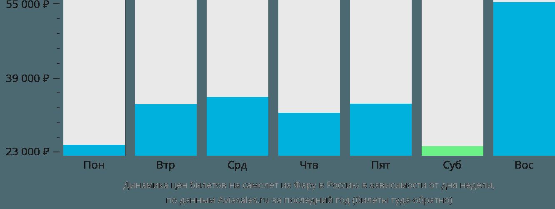 Динамика цен билетов на самолет из Фару в Россию в зависимости от дня недели