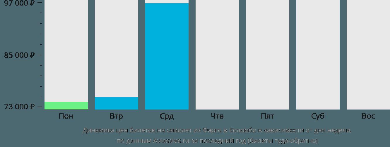Динамика цен билетов на самолет из Фарго в Коломбо в зависимости от дня недели