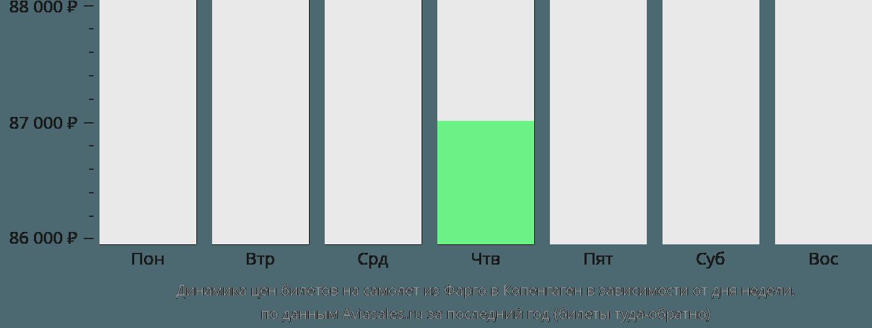 Динамика цен билетов на самолет из Фарго в Копенгаген в зависимости от дня недели
