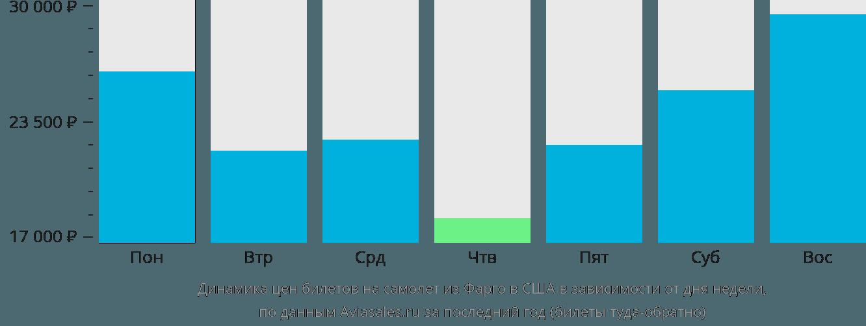 Динамика цен билетов на самолёт из Фарго в США в зависимости от дня недели