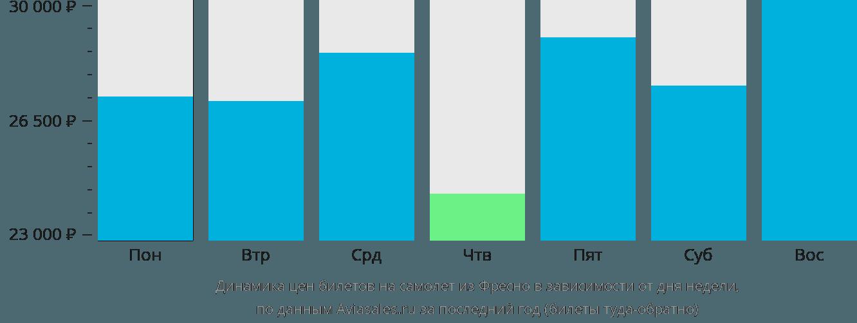 Динамика цен билетов на самолет из Фресно в зависимости от дня недели