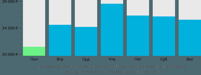Динамика цен билетов на самолет из Фресно в Гвадалахару в зависимости от дня недели