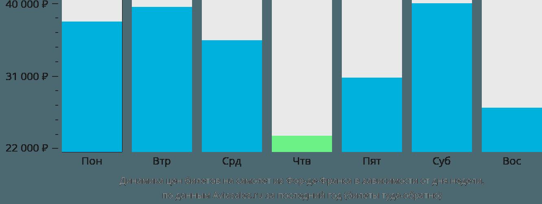 Динамика цен билетов на самолет из Фор-де-Франса в зависимости от дня недели