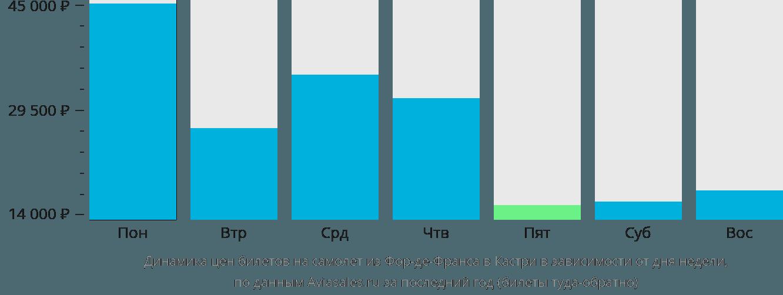 Динамика цен билетов на самолёт из Фор-де-Франса в Кастри в зависимости от дня недели
