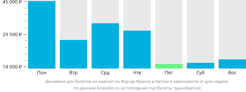 Динамика цен билетов на самолет из Фор-де-Франса в Кастри в зависимости от дня недели