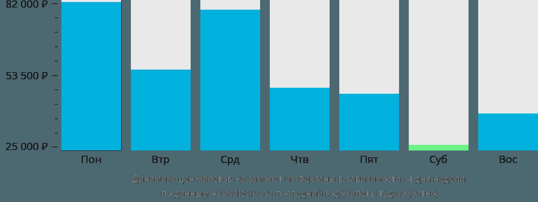 Динамика цен билетов на самолет из Ферганы в зависимости от дня недели