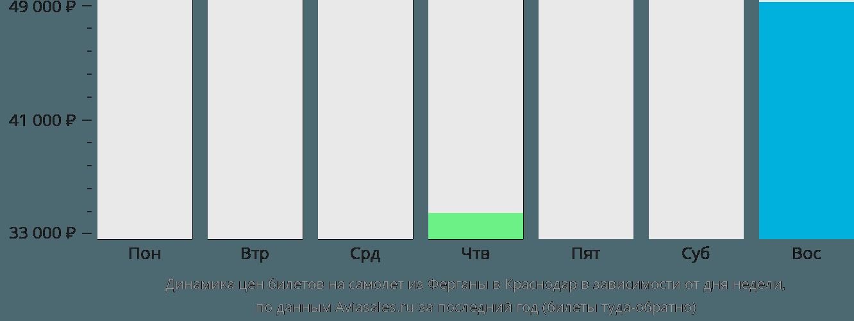 Динамика цен билетов на самолет из Ферганы в Краснодар в зависимости от дня недели