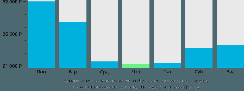 Динамика цен билетов на самолёт из Феса в зависимости от дня недели