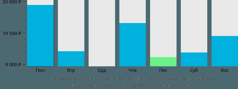 Динамика цен билетов на самолёт из Феса в Брюссель в зависимости от дня недели