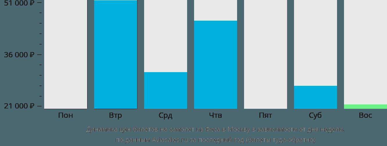 Динамика цен билетов на самолет из Феса в Москву в зависимости от дня недели
